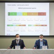 Tisková zpráva: Výzkum míry popularity sportu v ČR